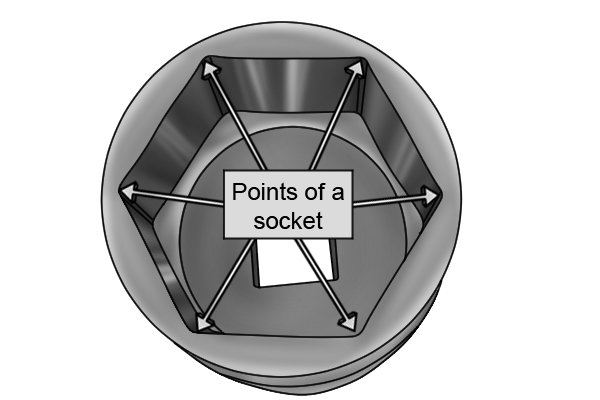 Points of a 6 point socket