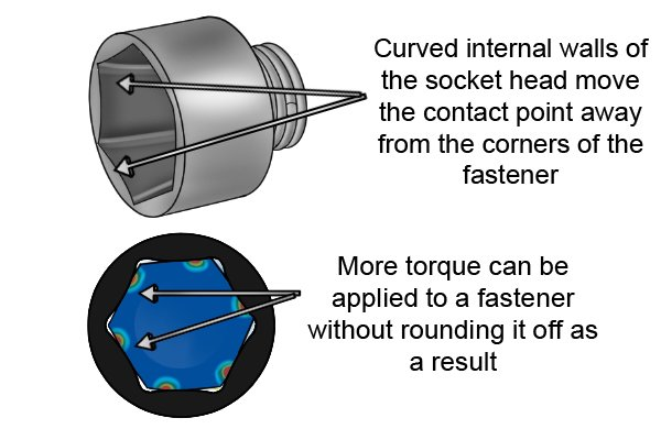 Better quality sockets have curved internal walls. Curved internal walls of the socket head move the contact point away from the corners of the fastener, More torque can be applied to a fastener without rounding it off as a result.