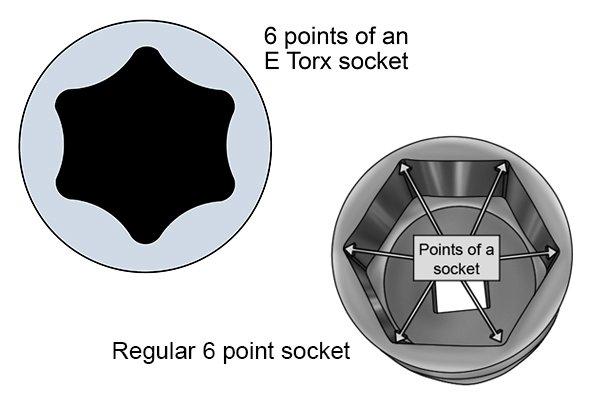 6 points of an E Torx socket, Regular 6 point socket