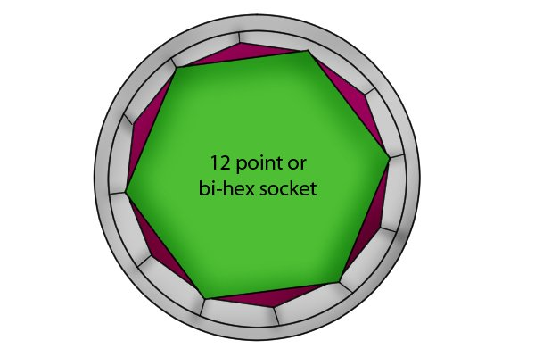 12 point or bi-hex sockets are so called because the female socket head recess is shaped like a bi-hexagon and forms 12 points where its internal walls meet.