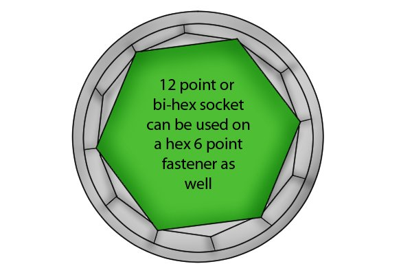 12 point or bi-hex socket can be used on a hex 6 point fastener as well. They may also be used to turn square 4 point or 8 point fasteners.