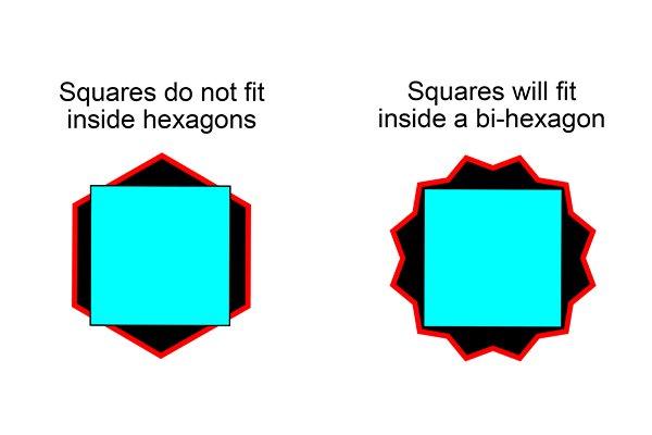 A square head fastener will not fit inside a hex socket but will fit a bi-hex socket