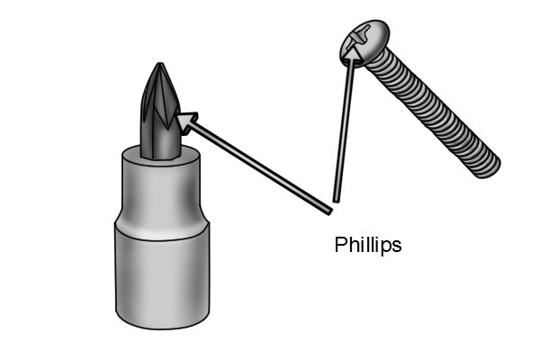 In-drive socket with Phillips screwdriver bit and screw