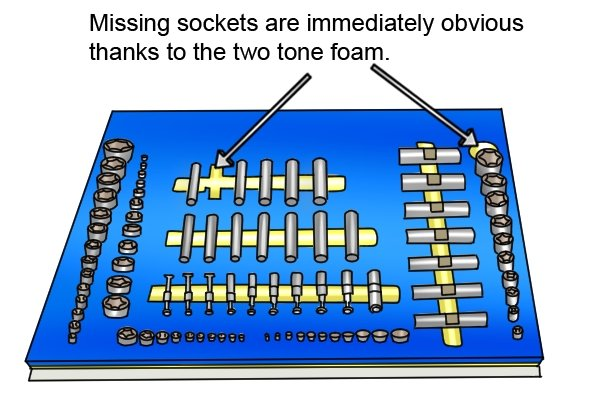 Sockets that are missing should be immediately obvious if you are using a dedicated storage system