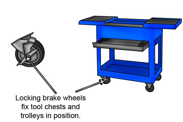 When wheels are fitted to trolleys and chests they will normally have at least one fitted with a locking brake