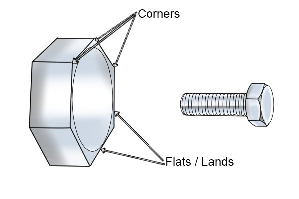 Flats or lands of a bolt or nut are the six flat sides