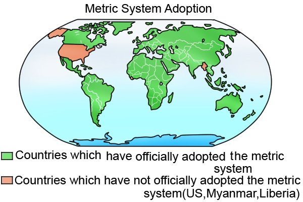 World map of countries that use the S.I. metric system of measurement