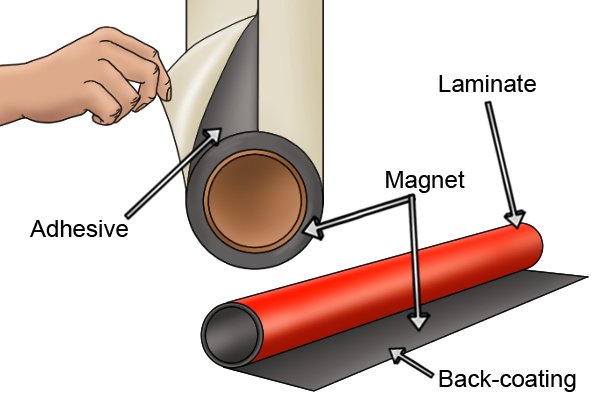 Parts of a flexible magnetic sheet: laminate, adhesive, magnet and back-coating