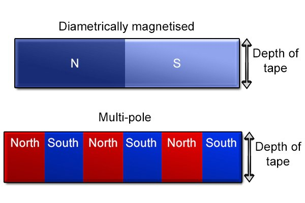 Diametrically magnetised and multi-pole magnetised flexible magnetic sheets