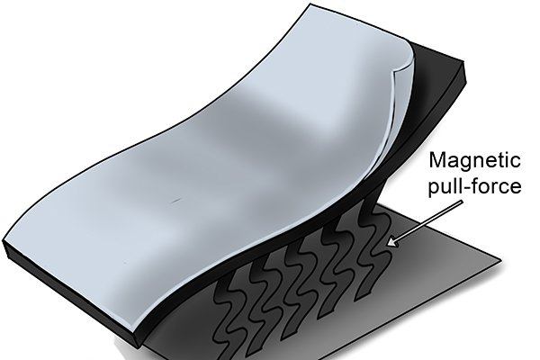 Magnetic pull force of a flexible magnetic sheet