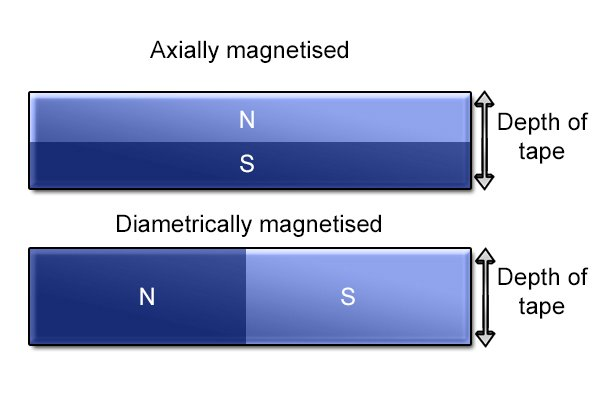 Axially and diametrically magnetised flexible magnetic tape through the depth of the tape