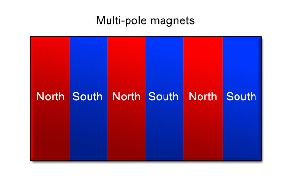 Multi-pole magnetic mounting pad - three north poles and three south poles