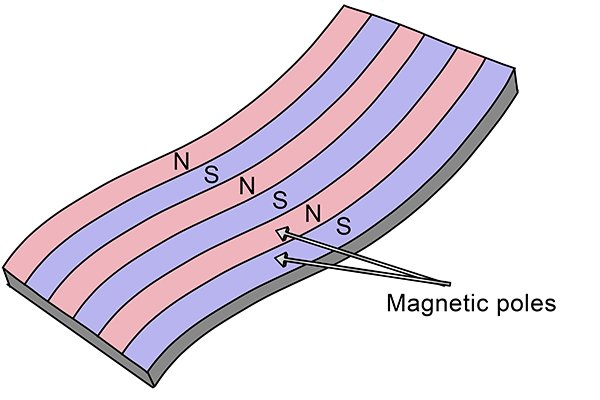 Multipole flexible magnet with a lot of magnetic poles