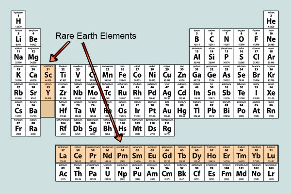 Rare earth elements in a periodic table