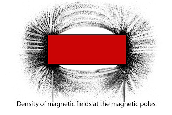 Magnetic field density at the north and south poles of a bar magnet