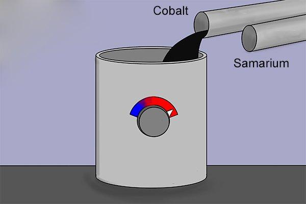 Strip casting samarium cobalt magnet