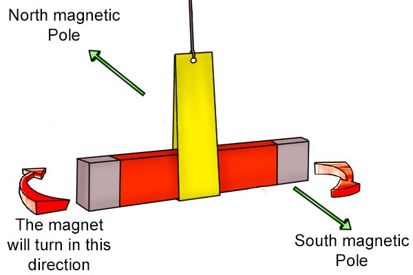 Magnet on a string turning towards the magnetic north and south poles