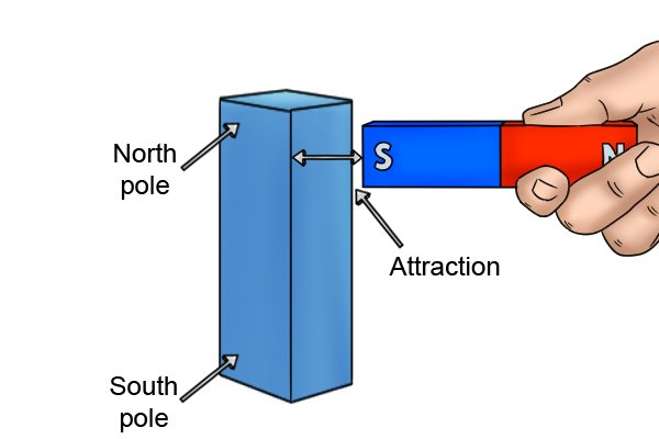 South pole of marked magnet being attracted to the north pole of an unmarked magnet