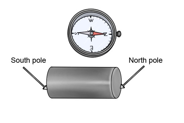 Cylinder bar magnet next to a compass pointing north with a labelled north and south pole