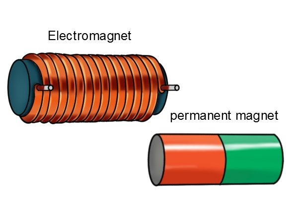 Permanent cylinder bar magnet and an electromagnet with coils around the outside