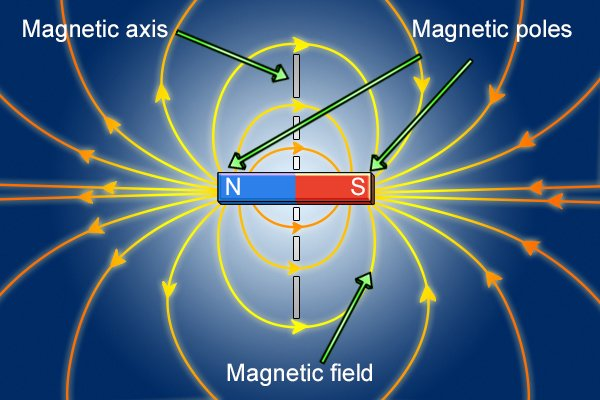 Parts of a magnet: magnetic field, magnetic poles, and magnetic axis