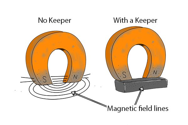 Horseshoe magnet with and without a keeper with the magnetic field lines