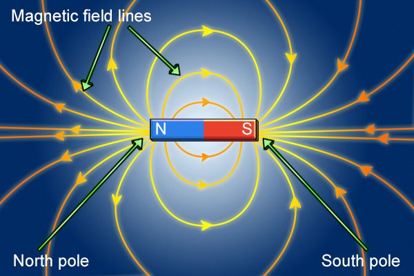 Magnetic field lines at the north and south poles of a magnet