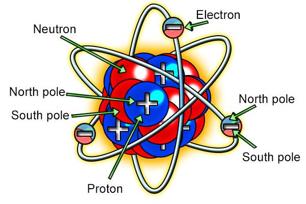 Magnetic atom: protons with north and south poles, electrons with north and south poles, and neutrons