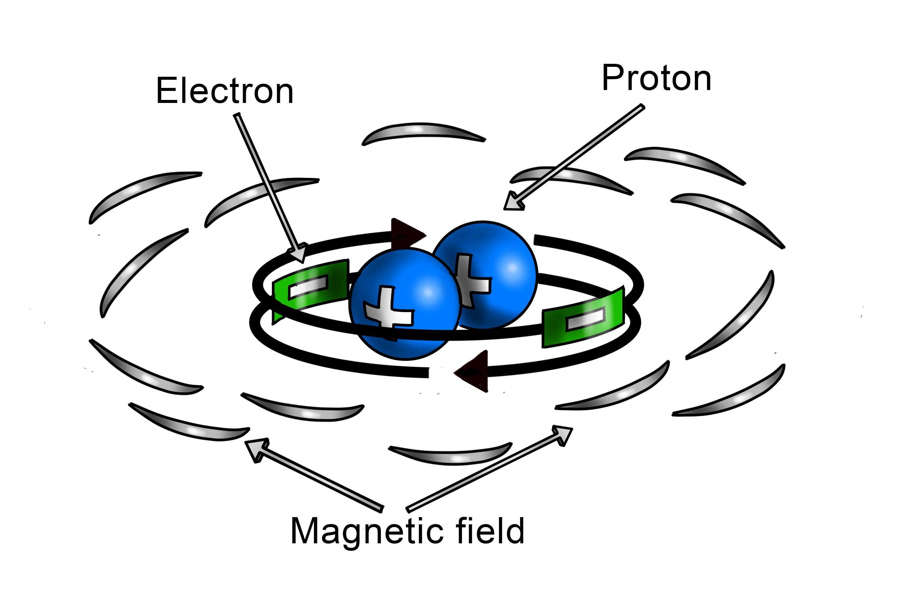Electrons moving around protons with a magnetic field
