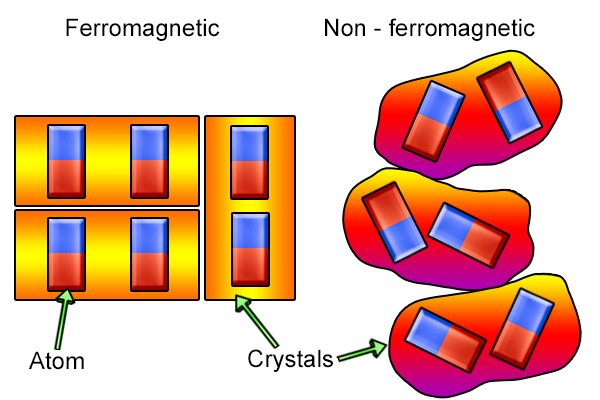 Crystals of a ferromagnetic material and a non-ferromagnetic material