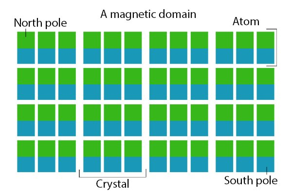 Magnetic domain: made up of crystals and atoms with labelled north and south poles