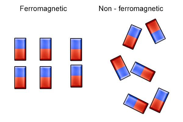 Aligned ferromagnetic domains and random non-ferromagnetic domains