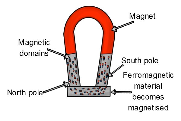 Magnetised ferromagnetic material with domains and magnet