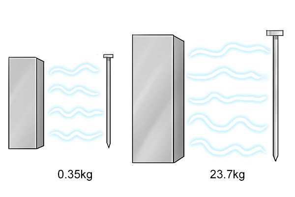 Magnetic pull of two sizes of rectangle bar magnets: 0.35kg and 23.7kg