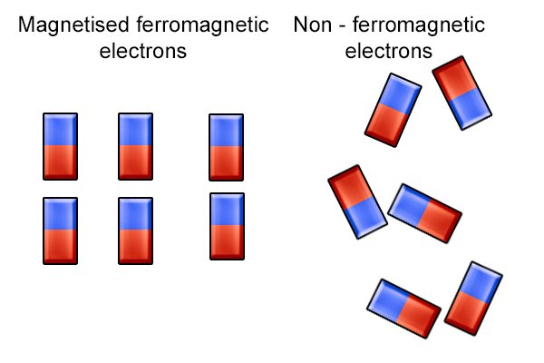 Ferromagnetic and non-ferromagnetic electrons