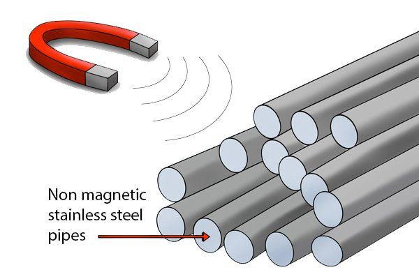 Pocket horseshoe magnet trying to attract a non-magnetic stainless steel pipe