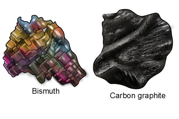 Diamagnetic material: bismuth and carbon graphie