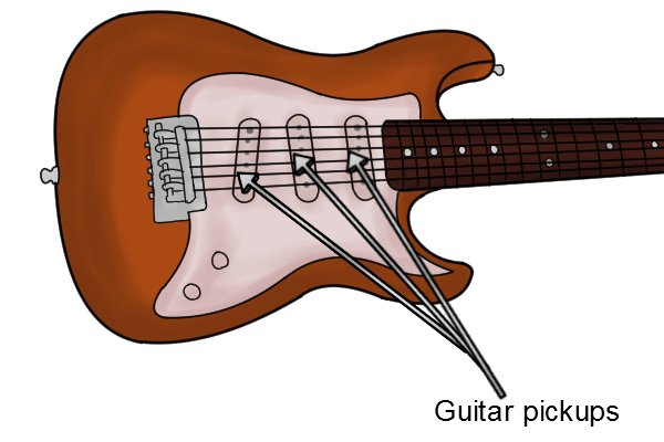 Guitar with labelled guitar pickups with a bar magnet inside