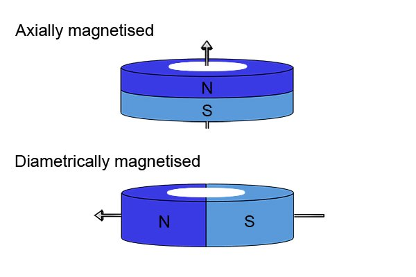 Axially and diametrically magnetised ring magnetic discs with labelled north and south poles