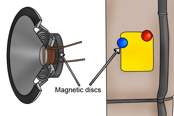 Speaker with a ring magnetic disc and a planning magnetic disc