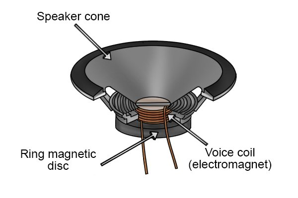 Parts of a speaker: voice coil (electromagnet), ring magnetic disc, and a speaker cone in the cross section of a speaker