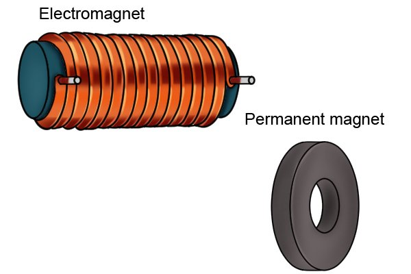 Permanent ring magnetic disc and electromagnet