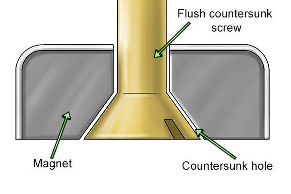 countersunk screw in magnet