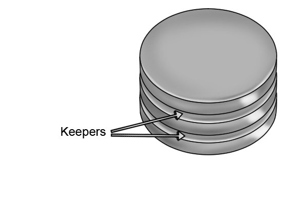 Basic magnetic discs with keepers in between