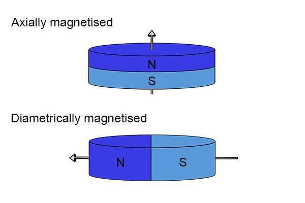 Axially and diametrically magnetised disc magnets with labelled north and south poles