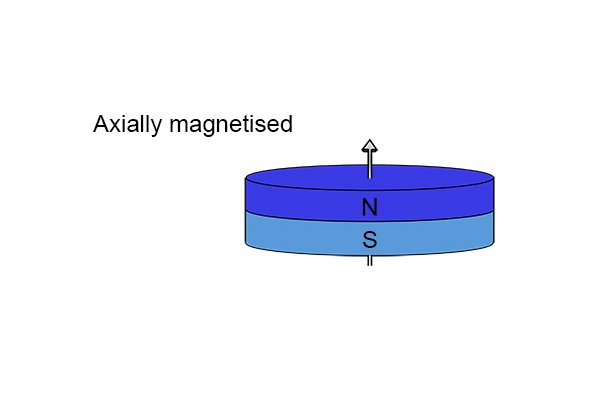 Axially magnetised magnetic disc