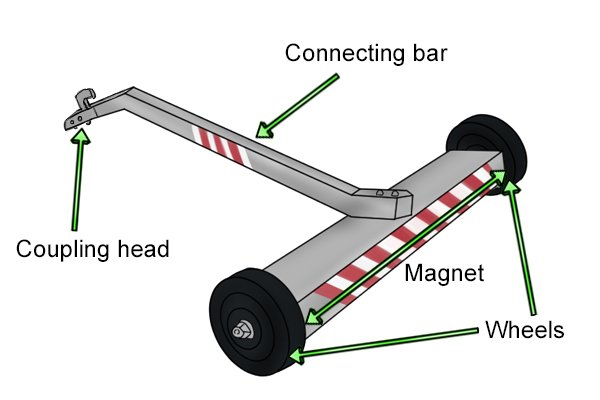 Parts of a trailer magnetic sweeper: coupling head, connecting bar, magnet, wheels