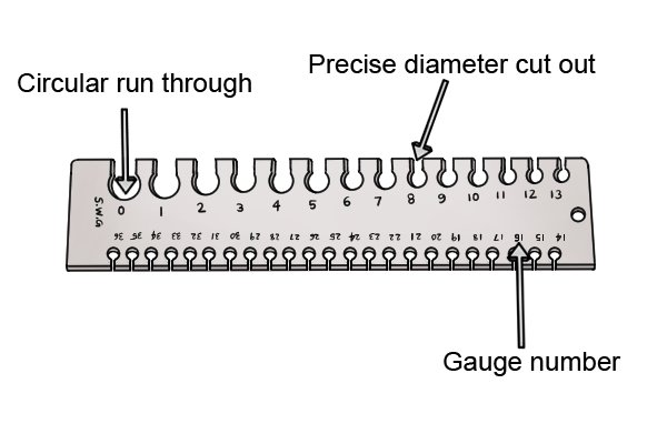 What are the parts of a wire gauge?