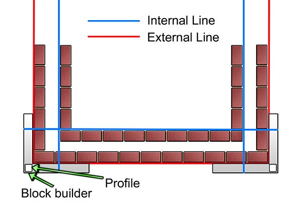 Internal and external line run off block builder and profile