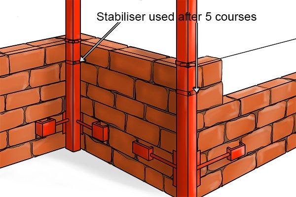 Stabiliser used on internal profile